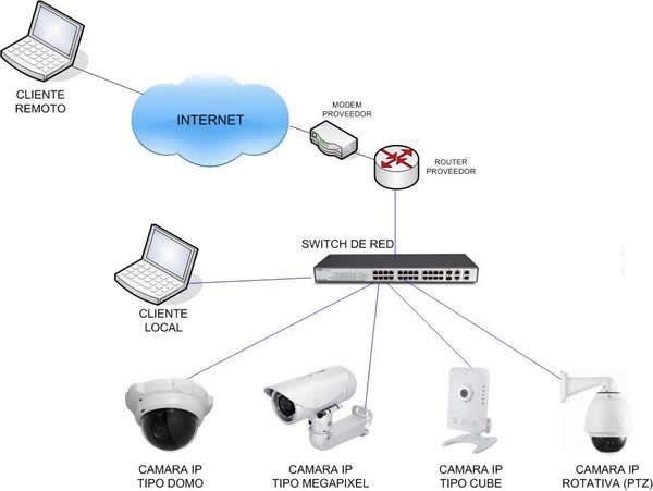 Instalación de Cámaras de Seguridad IP Tenerife